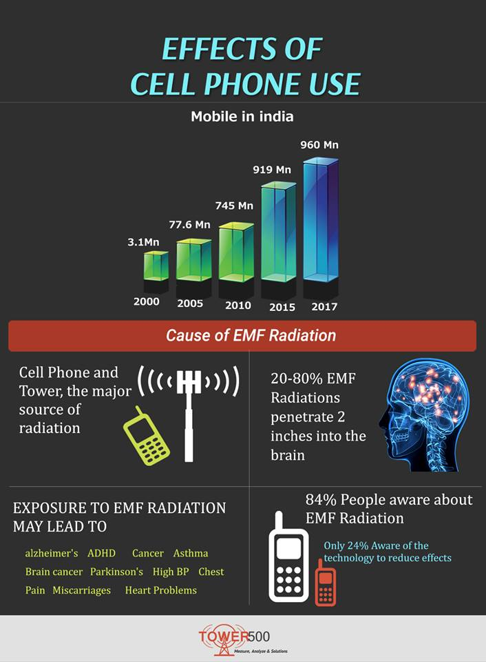 cell phone effects Cell phones cell phones are currently used by 95% of american adults, according to a 2016 survey  niehs and other scientific organizations are actively studying the potential health effects of radiofrequency radiation used in cellular communications.
