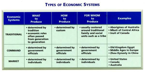 development american economic system essays